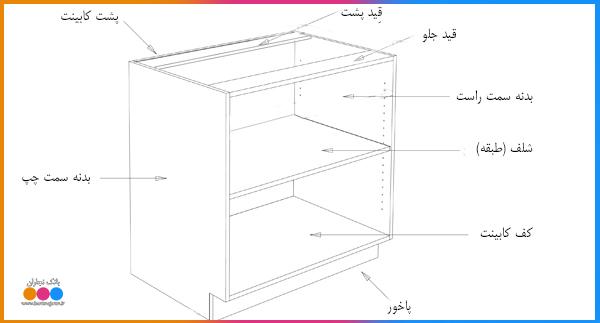 ساختار بدنه کابینت آشپزخانه